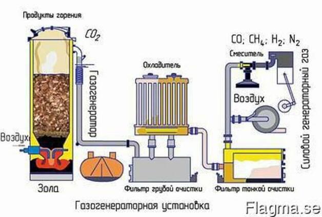 Газогенератор на отходах для тепловой и электро энергии.
